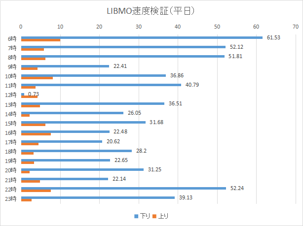 格安SIM「LIBMO」速度計測